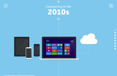 Visual history of computing by Akita Systems