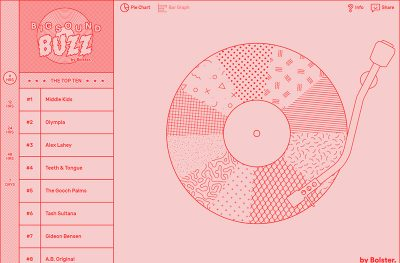 BIGSOUND BUZZ – by Bolster.